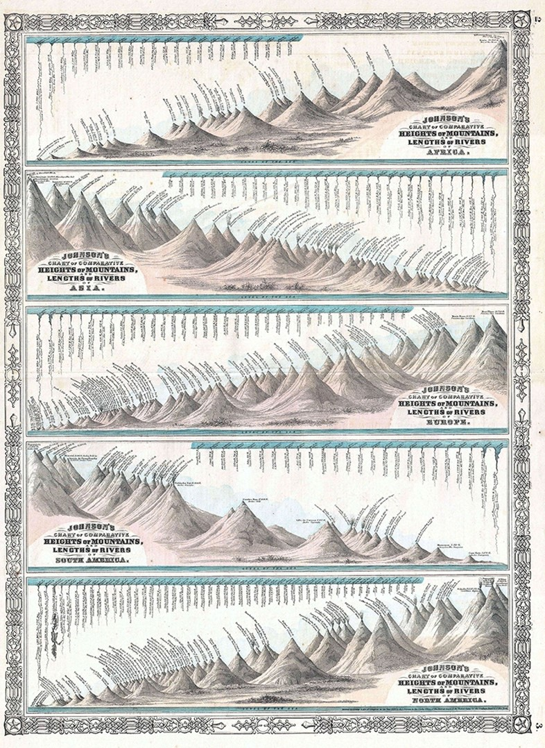 World Mountains and Rivers Map, 1864